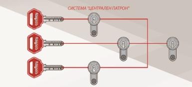 Систем на централен цилиндер
